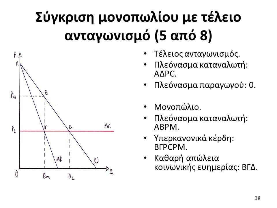 Σύγκριση μονοπωλίου με τέλειο ανταγωνισμό (5 από 8) Τέλειος ανταγωνισμός. Πλεόνασμα καταναλωτή: ΑΔΡC. Πλεόνασμα παραγωγού: 0. Μονοπώλιο. Πλεόνασμα κατ