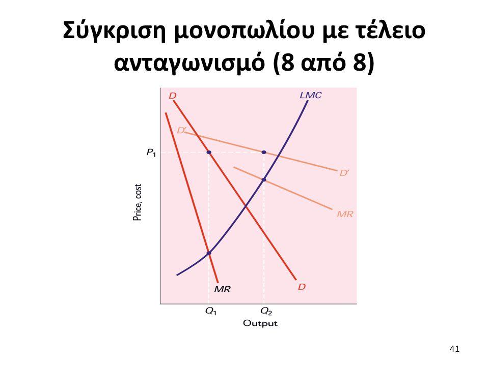 Σύγκριση μονοπωλίου με τέλειο ανταγωνισμό (8 από 8) 41