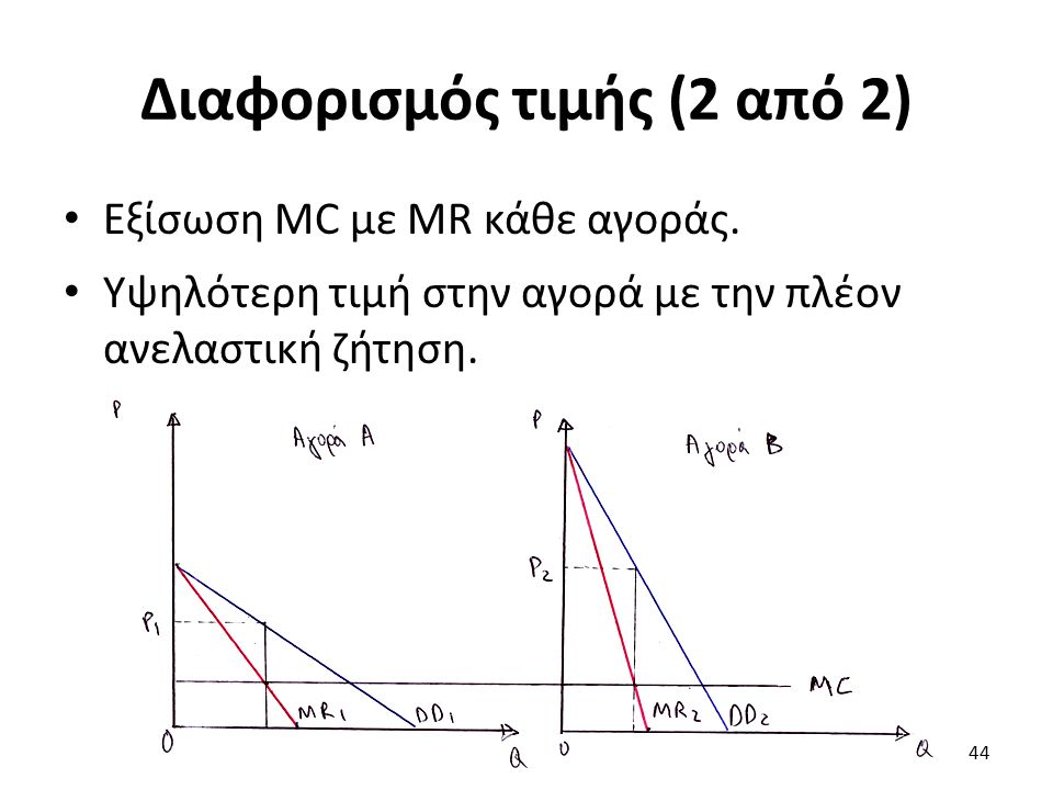 Διαφορισμός τιμής (2 από 2) Εξίσωση MC με ΜR κάθε αγοράς. Υψηλότερη τιμή στην αγορά με την πλέον ανελαστική ζήτηση. 44