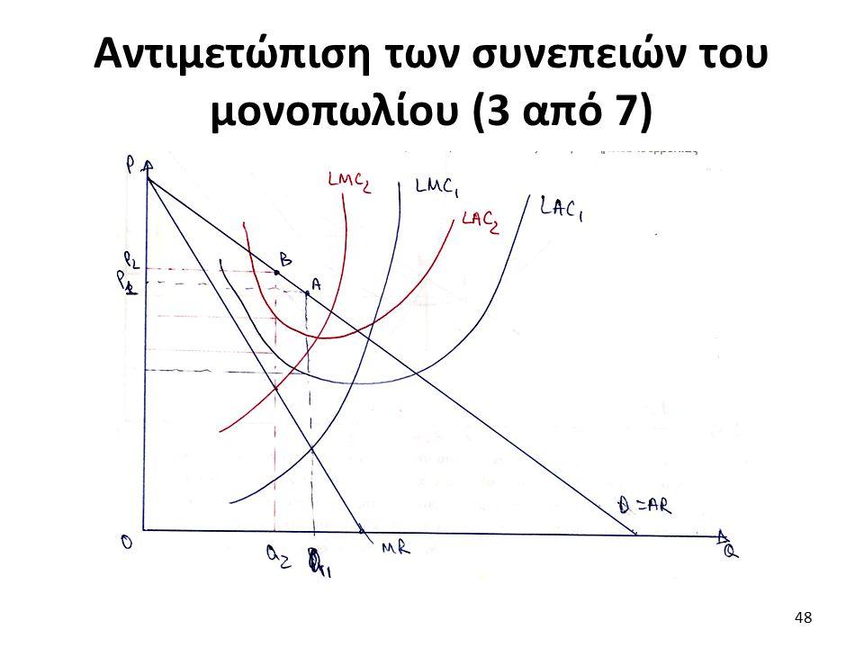 Αντιμετώπιση των συνεπειών του μονοπωλίου (3 από 7) 48