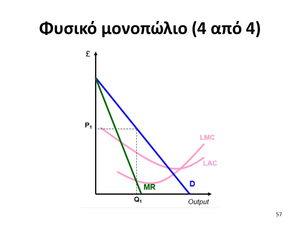Φυσικό μονοπώλιο (4 από 4) 57