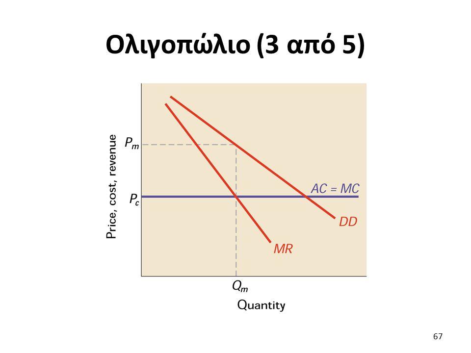 Ολιγοπώλιο (3 από 5) 67