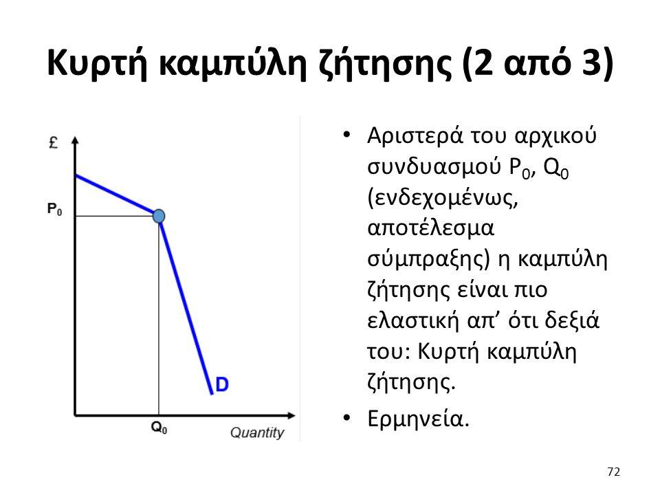 Κυρτή καμπύλη ζήτησης (2 από 3) Αριστερά του αρχικού συνδυασμού P 0, Q 0 (ενδεχομένως, αποτέλεσμα σύμπραξης) η καμπύλη ζήτησης είναι πιο ελαστική απ' ότι δεξιά του: Κυρτή καμπύλη ζήτησης.