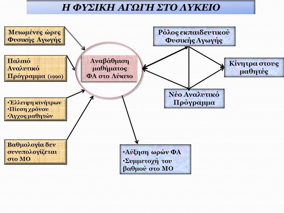 Μειωμένες ώρες Φυσικής Αγωγής Έλλειψη κινήτρων Πίεση χρόνου Άγχος μαθητών Βαθμολογία δεν συνυπολογίζεται στο ΜΟ Παλαιό Αναλυτικό Πρόγραμμα (1990) Υποβάθμιση μαθήματος ΦΑ στο Λύκειο Υποβάθμιση μαθήματος ΦΑ στο Λύκειο Ρόλος εκπαιδευτικού Φυσικής Αγωγής Νέο Αναλυτικό Πρόγραμμα Αναβάθμιση μαθήματος ΦΑ στο Λύκειο Αναβάθμιση μαθήματος ΦΑ στο Λύκειο Αύξηση ωρών ΦΑ Συμμετοχή του βαθμού στο ΜΟ Κίνητρα στους μαθητές Η ΦΥΣΙΚΗ ΑΓΩΓΗ ΣΤΟ ΛΥΚΕΙΟ