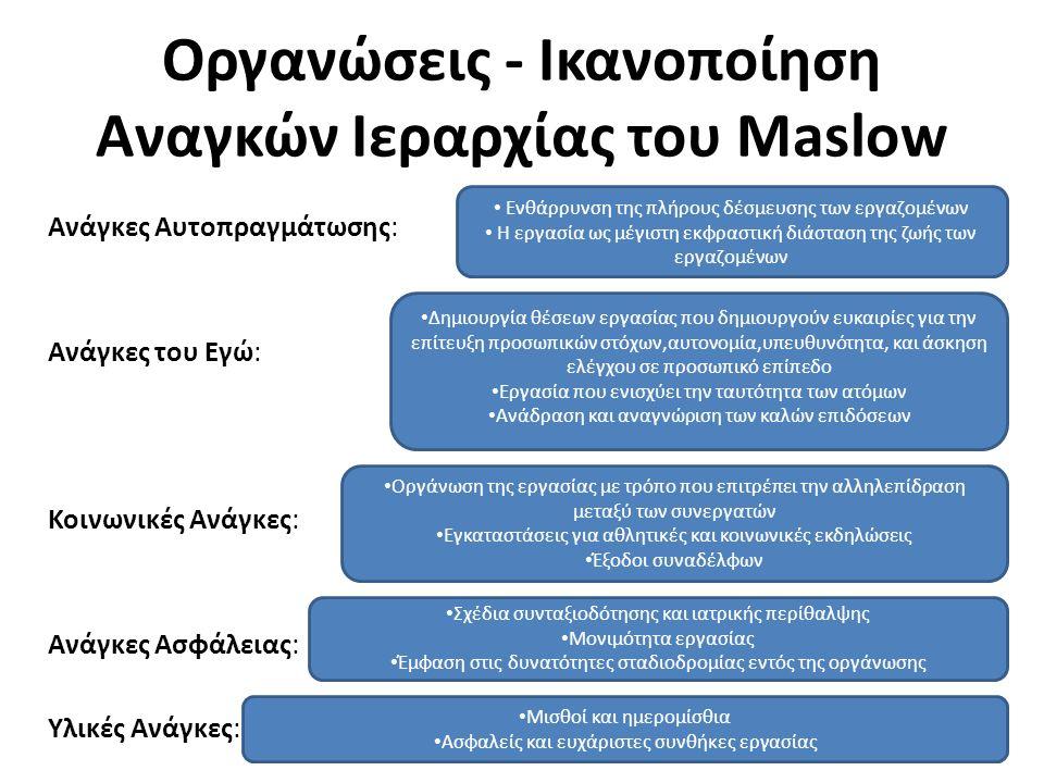 Οργανώσεις - Ικανοποίηση Αναγκών Ιεραρχίας του Maslow 17 Ανάγκες Αυτοπραγμάτωσης: Ανάγκες του Εγώ: Κοινωνικές Ανάγκες: Ανάγκες Ασφάλειας: Υλικές Ανάγκες: Μισθοί και ημερομίσθια Ασφαλείς και ευχάριστες συνθήκες εργασίας Σχέδια συνταξιοδότησης και ιατρικής περίθαλψης Μονιμότητα εργασίας Έμφαση στις δυνατότητες σταδιοδρομίας εντός της οργάνωσης Οργάνωση της εργασίας με τρόπο που επιτρέπει την αλληλεπίδραση μεταξύ των συνεργατών Εγκαταστάσεις για αθλητικές και κοινωνικές εκδηλώσεις Έξοδοι συναδέλφων Δημιουργία θέσεων εργασίας που δημιουργούν ευκαιρίες για την επίτευξη προσωπικών στόχων,αυτονομία,υπευθυνότητα, και άσκηση ελέγχου σε προσωπικό επίπεδο Εργασία που ενισχύει την ταυτότητα των ατόμων Ανάδραση και αναγνώριση των καλών επιδόσεων Ενθάρρυνση της πλήρους δέσμευσης των εργαζομένων Η εργασία ως μέγιστη εκφραστική διάσταση της ζωής των εργαζομένων