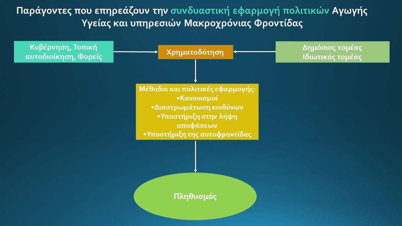 Κυβέρνηση, Τοπική αυτοδιοίκηση, Φορείς Δημόσιος τομέας Ιδιωτικός τομέας Μέθοδοι και πολιτικές εφαρμογής: Κανονισμοί Διαστρωμάτωση κινδύνων Υποστήριξη στην λήψη αποφάσεων Υποστήριξη της αυτοφροντίδας Χρηματοδότηση Πληθυσμός Παράγοντες που επηρεάζουν την συνδυαστική εφαρμογή πολιτικών Αγωγής Υγείας και υπηρεσιών Μακροχρόνιας Φροντίδας