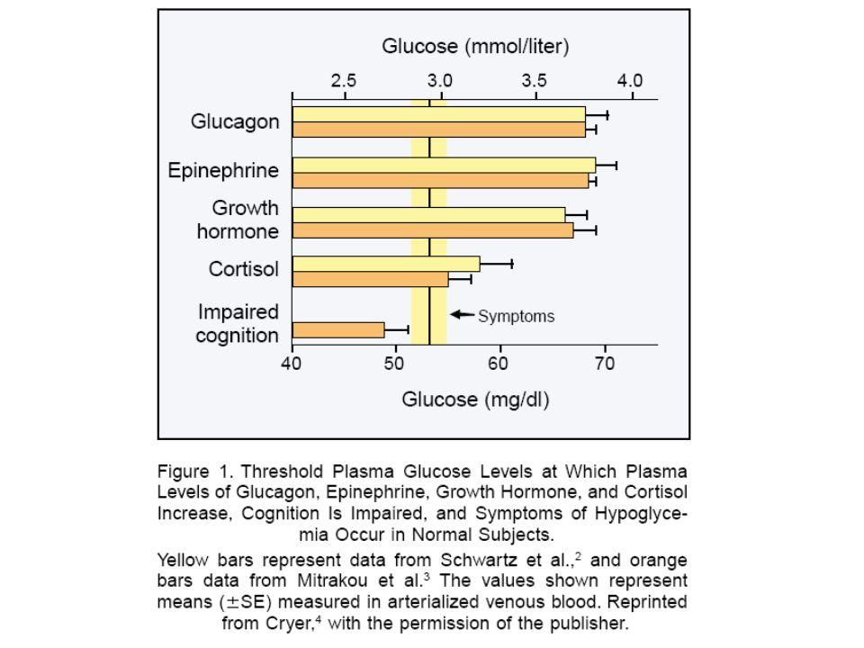 Παθοφυσιολογική κατάταξη υπογλυκαιμίας ΜηχανισμόςΦάρμακο/τοξίνηΝηστείαςΜεταγευματική Αυξημένη δράση ινσουλίνης Περίσσεια ινσουλίνης Σουλφονυλουρίες Πενταμιδίνη Κινίνη Αναστολείς μετατρεπτικού ενζύμου Ινσουλίνωμα Αυτοάνοσος (αντισώματα έναντι υποδοχέα ινσουλίνης η της ινσουλίνης) Όγκοι που παράγουν IGF II Επεμβάσεις στο πεπτικό π.χ.