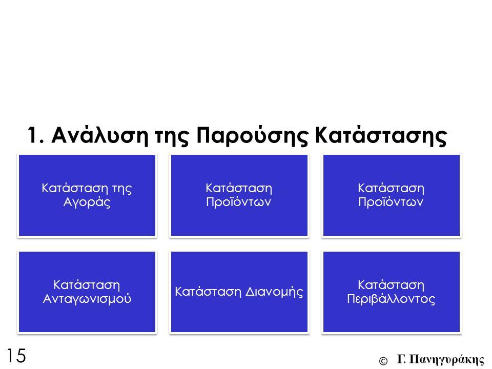 15 Κατάσταση της Αγοράς Κατάσταση Προϊόντων Κατάσταση Ανταγωνισμού Κατάσταση Διανομής Κατάσταση Περιβάλλοντος 1.