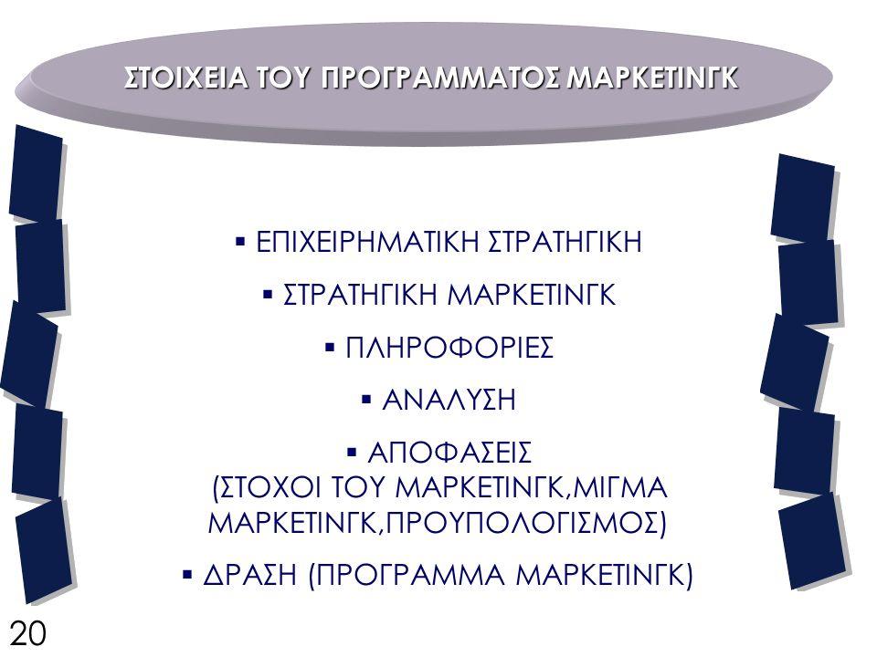 ΣΤΟΙΧΕΙΑ ΤΟΥ ΠΡΟΓΡΑΜΜΑΤΟΣ ΜΑΡΚΕΤΙΝΓΚ  ΕΠΙΧΕΙΡΗΜΑΤΙΚΗ ΣΤΡΑΤΗΓΙΚΗ  ΣΤΡΑΤΗΓΙΚΗ ΜΑΡΚΕΤΙΝΓΚ  ΠΛΗΡΟΦΟΡΙΕΣ  ΑΝΑΛΥΣΗ  ΑΠΟΦΑΣΕΙΣ (ΣΤΟΧΟΙ ΤΟΥ ΜΑΡΚΕΤΙΝΓΚ,ΜΙΓΜΑ ΜΑΡΚΕΤΙΝΓΚ,ΠΡΟΥΠΟΛΟΓΙΣΜΟΣ)  ΔΡΑΣΗ (ΠΡΟΓΡΑΜΜΑ ΜΑΡΚΕΤΙΝΓΚ) 20