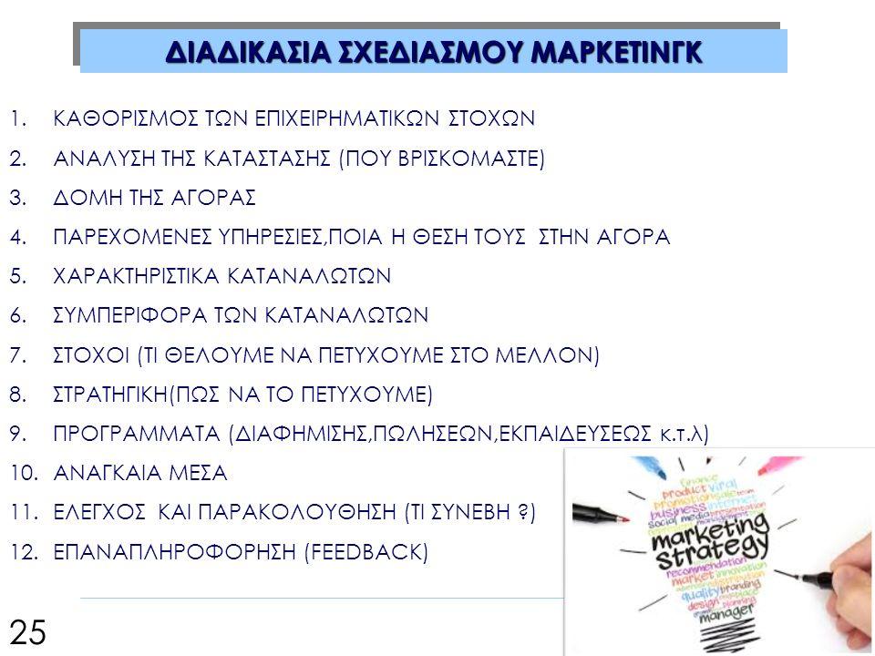 ΔΙΑΔΙΚΑΣΙΑ ΣΧΕΔΙΑΣΜΟΥ ΜΑΡΚΕΤΙΝΓΚ 1.ΚΑΘΟΡΙΣΜΟΣ ΤΩΝ ΕΠΙΧΕΙΡΗΜΑΤΙΚΩΝ ΣΤΟΧΩΝ 2.ΑΝΑΛΥΣΗ ΤΗΣ ΚΑΤΑΣΤΑΣΗΣ (ΠΟΥ ΒΡΙΣΚΟΜΑΣΤΕ) 3.ΔΟΜΗ ΤΗΣ ΑΓΟΡΑΣ 4.ΠΑΡΕΧΟΜΕΝΕΣ ΥΠΗΡΕΣΙΕΣ,ΠΟΙΑ Η ΘΕΣΗ ΤΟΥΣ ΣΤΗΝ ΑΓΟΡΑ 5.ΧΑΡΑΚΤΗΡΙΣΤΙΚΑ ΚΑΤΑΝΑΛΩΤΩΝ 6.ΣΥΜΠΕΡΙΦΟΡΑ ΤΩΝ ΚΑΤΑΝΑΛΩΤΩΝ 7.ΣΤΟΧΟΙ (ΤΙ ΘΕΛΟΥΜΕ ΝΑ ΠΕΤΥΧΟΥΜΕ ΣΤΟ ΜΕΛΛΟΝ) 8.ΣΤΡΑΤΗΓΙΚΗ(ΠΩΣ ΝΑ ΤΟ ΠΕΤΥΧΟΥΜΕ) 9.ΠΡΟΓΡΑΜΜΑΤΑ (ΔΙΑΦΗΜΙΣΗΣ,ΠΩΛΗΣΕΩΝ,ΕΚΠΑΙΔΕΥΣΕΩΣ κ.τ.λ) 10.ΑΝΑΓΚΑΙΑ ΜΕΣΑ 11.ΕΛΕΓΧΟΣ ΚΑΙ ΠΑΡΑΚΟΛΟΥΘΗΣΗ (ΤΙ ΣΥΝΕΒΗ ) 12.ΕΠΑΝΑΠΛΗΡΟΦΟΡΗΣΗ (FEEDBACK) 25
