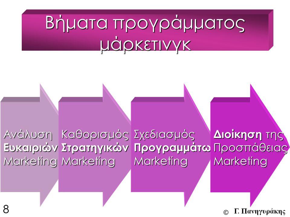 Βήματα προγράμματος μάρκετινγκ ΑνάλυσηΕυκαιριώνMarketingΚαθορισμόςΣτρατηγικώνMarketingΣχεδιασμός Προγραμμάτω ν Marketing Διοίκηση της ΠροσπάθειαςMarketing 8
