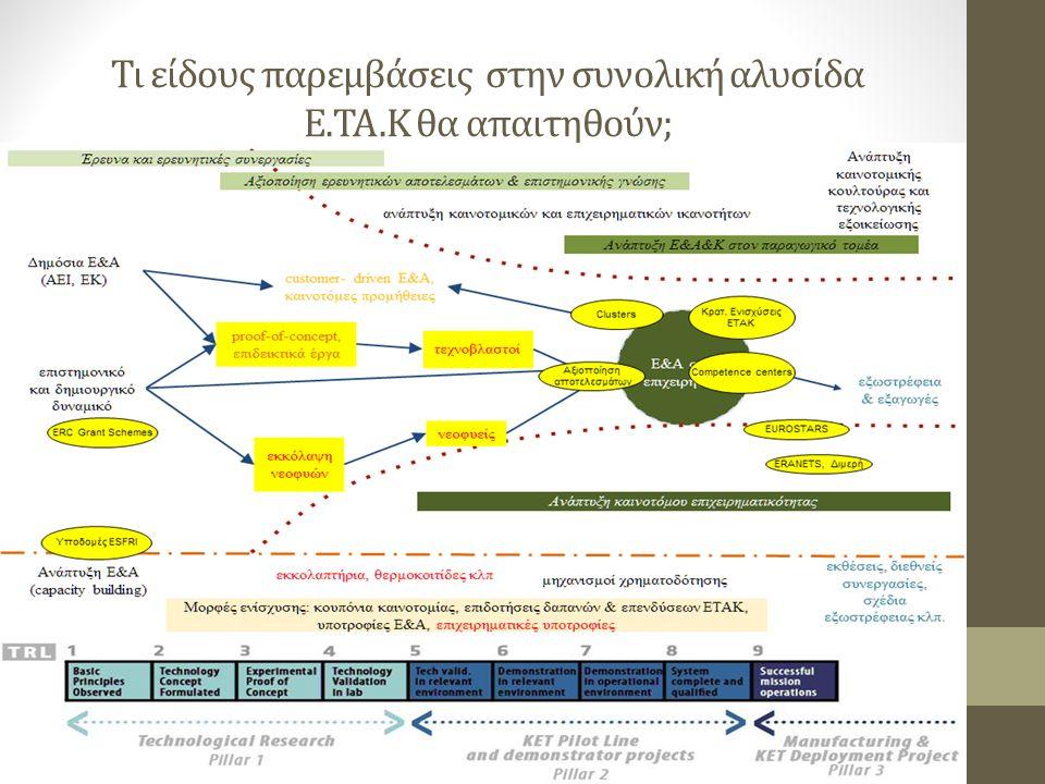Τι είδους παρεμβάσεις στην συνολική αλυσίδα Ε.ΤΑ.Κ θα απαιτηθούν;