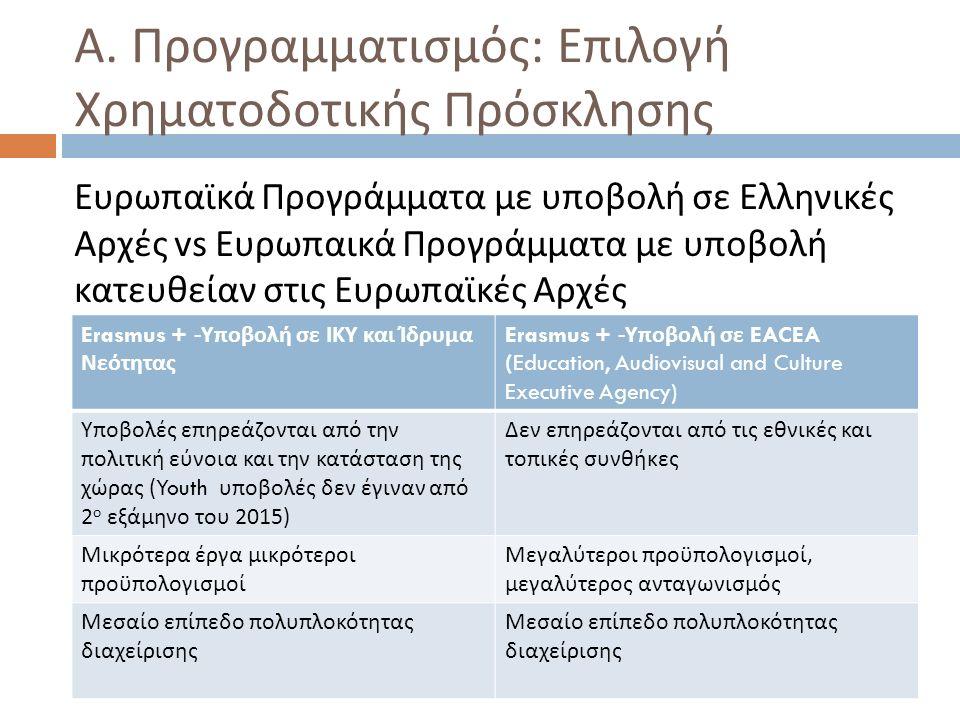 Α. Προγραμματισμός : Επιλογή Χρηματοδοτικής Πρόσκλησης Ευρωπαϊκά Προγράμματα με υποβολή σε Ελληνικές Αρχές vs Ευρωπαικά Προγράμματα με υποβολή κατευθε