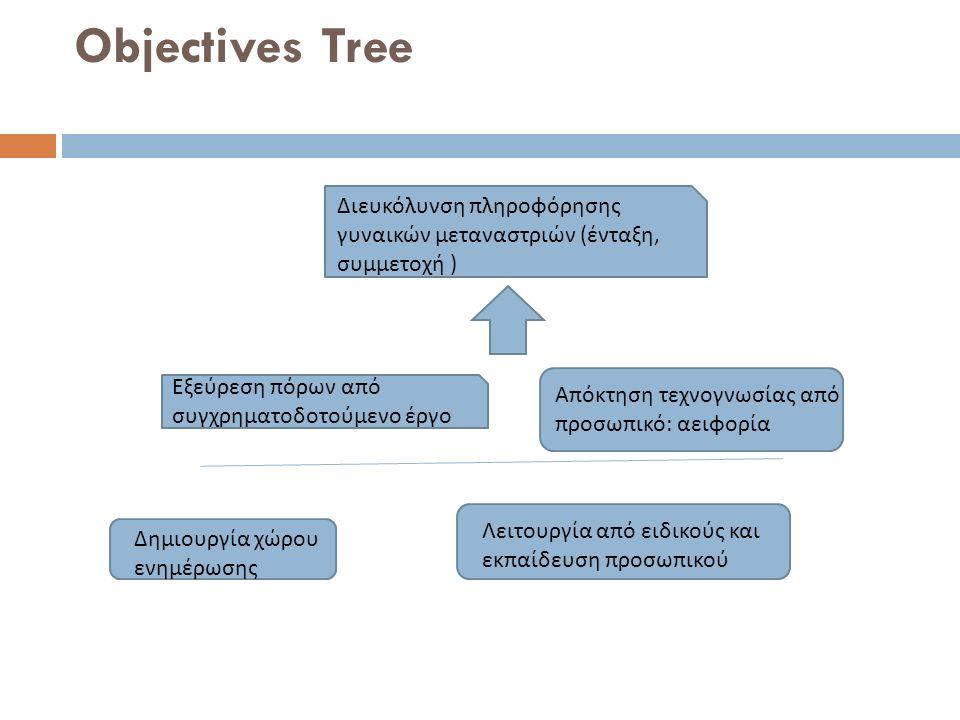 Objectives Tree Δημιουργία χώρου ενημέρωσης Λειτουργία από ειδικούς και εκπαίδευση προσωπικού Εξεύρεση πόρων από συγχρηματοδοτούμενο έργο Διευκόλυνση πληροφόρησης γυναικών μεταναστριών ( ένταξη, συμμετοχή ) Απόκτηση τεχνογνωσίας από προσωπικό : αειφορία