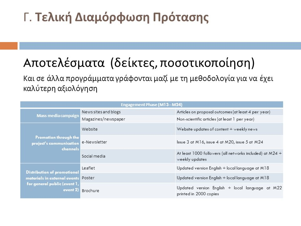 Γ. Τελική Διαμόρφωση Πρότασης A ποτελέσματα ( δείκτες, ποσοτικοποίηση ) Και σε άλλα προγράμματα γράφονται μαζί με τη μεθοδολογία για να έχει καλύτερη