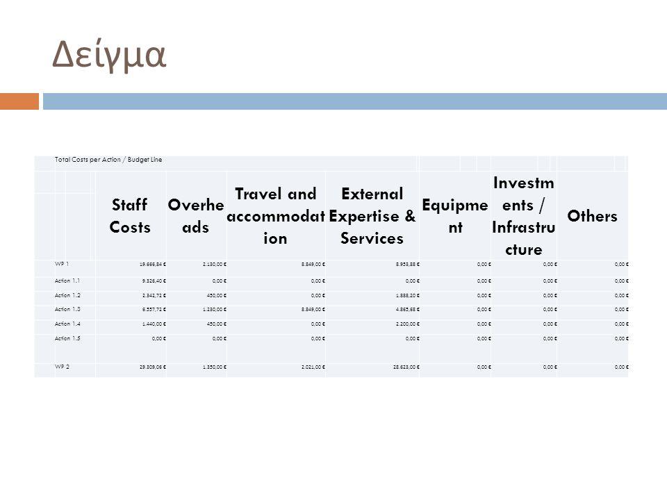 Δείγμα Total Costs per Action / Budget Line Staff Costs Overhe ads Travel and accommodat ion External Expertise & Services Equipme nt Investm ents / I