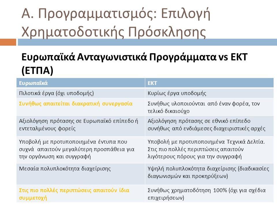 Α. Προγραμματισμός : Επιλογή Χρηματοδοτικής Πρόσκλησης Ευρωπαϊκά Ανταγωνιστικά Προγράμματα vs ΕΚΤ ( ΕΤΠΑ ) ΕυρωπαϊκάΕΚΤ Πιλοτικά έργα ( όχι υποδομής )