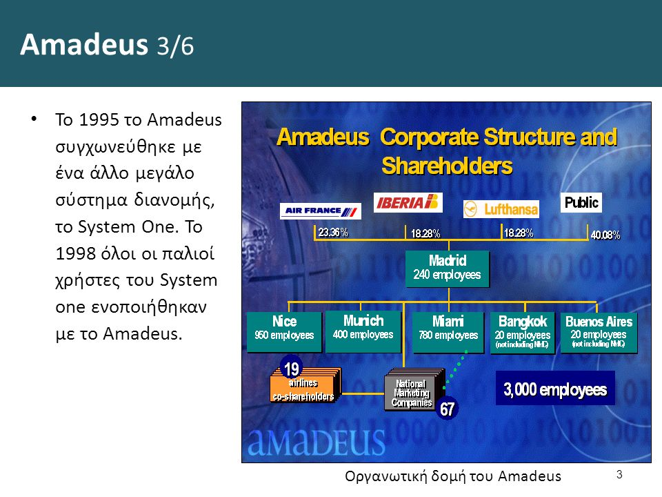 Amadeus 3/6 Το 1995 τo Amadeus συγχωνεύθηκε με ένα άλλο μεγάλο σύστημα διανομής, το System One.