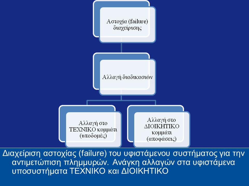 Διαχείριση αστοχίας (failure) του υφιστάμενου συστήματος για την αντιμετώπιση πλημμυρών.