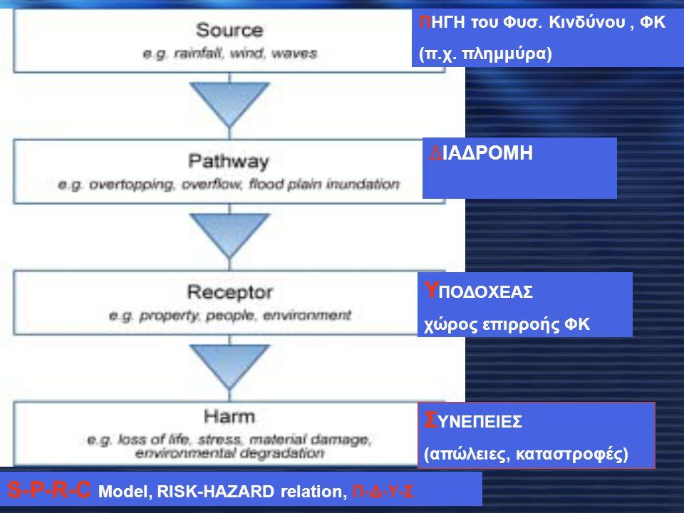 ΠΗΓΗ του Φυσ. Κινδύνου, ΦΚ (π.χ. πλημμύρα) ΔΙΑΔΡΟΜΗ Υ ΠΟΔΟΧΕΑΣ χώρος επιρροής ΦΚ Σ ΥΝΕΠΕΙΕΣ (απώλειες, καταστροφές) S-P-R-C Model, RISK-HAZARD relatio