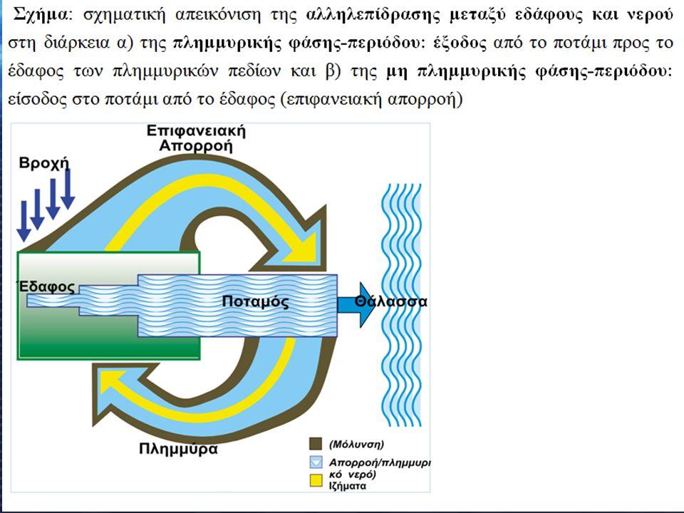  Ολοκληρωμένη Διαχείριση π.πλημμυρών (συνέργεια 2 Συστ/των): 1.