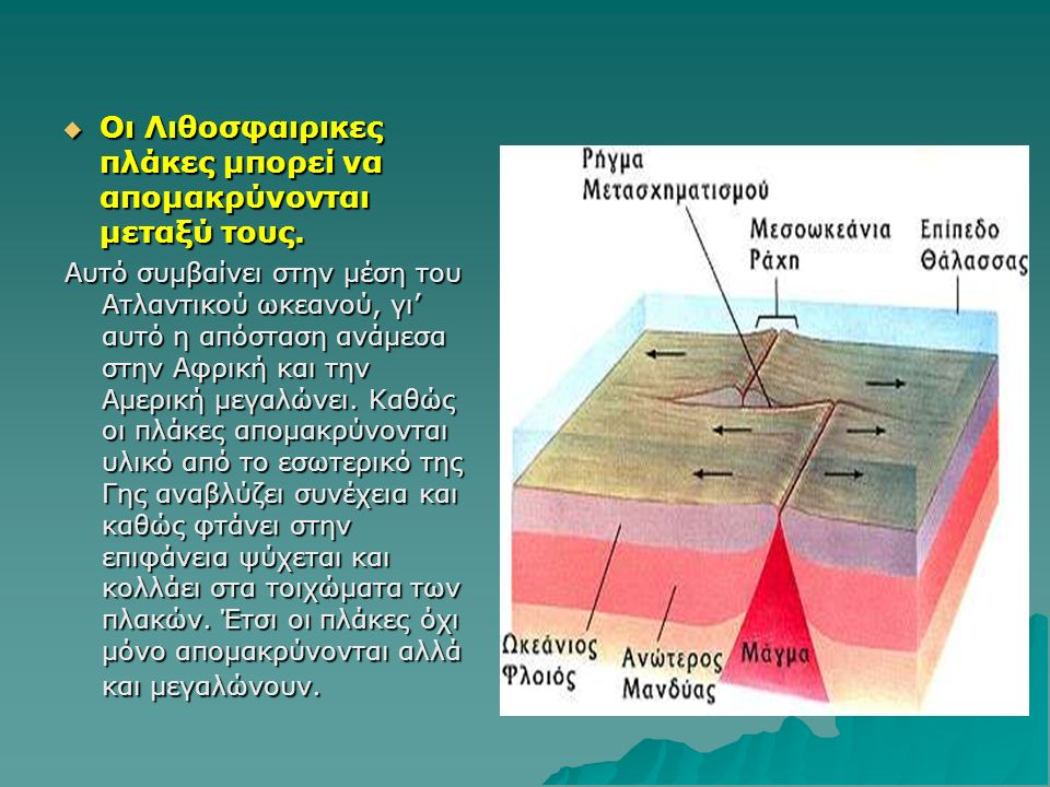 Οι Λιθοσφαιρικες πλάκες μπορεί να απομακρύνονται μεταξύ τους. Αυτό συμβαίνει στην μέση του Ατλαντικού ωκεανού, γι' αυτό η απόσταση ανάμεσα στην Αφρι