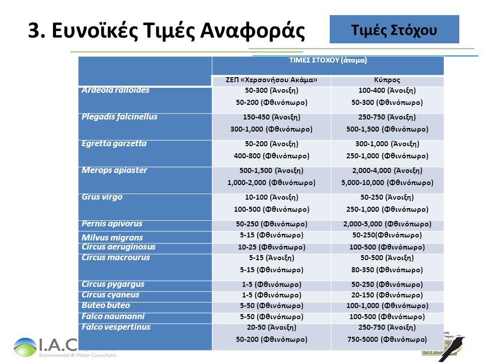 3. Ευνοϊκές Τιμές Αναφοράς Τιμές Στόχου ΤΙΜΕΣ ΣΤΟΧΟΥ (άτομα) ΖΕΠ «Χερσονήσου Ακάμα»Κύπρος Ardeola ralloides 50-300 (Άνοιξη) 50-200 (Φθινόπωρο) 100-400