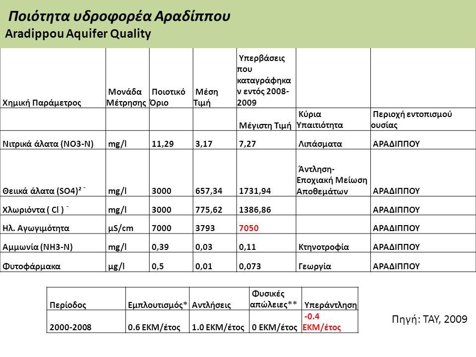 Χημική Παράμετρος Μονάδα Μέτρησης Ποιοτικό Όριο Μέση Τιμή Υπερβάσεις που καταγράφηκα ν εντός 2008- 2009 Μέγιστη Τιμή Κύρια Υπαιτιότητα Περιοχή εντοπισ