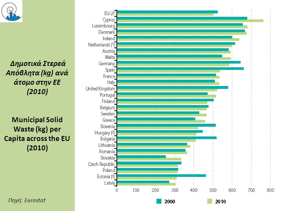 Δημοτικά Στερεά Απόβλητα (kg) ανά άτομο στην ΕΕ (2010) Municipal Solid Waste (kg) per Capita across the EU (2010) Πηγή: Eurostat