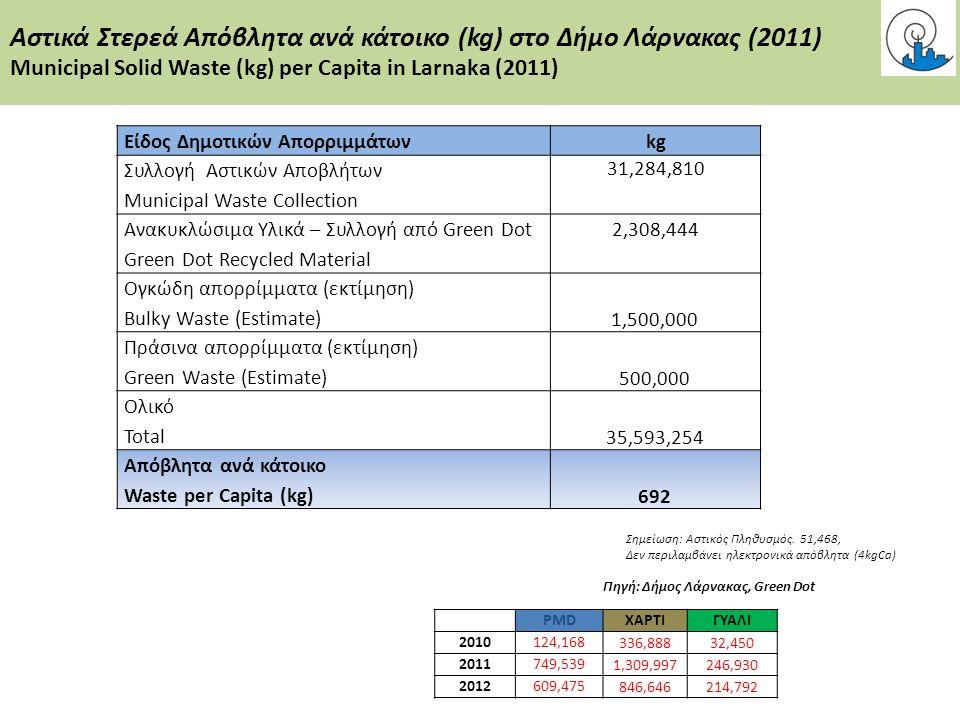 Αστικά Στερεά Απόβλητα ανά κάτοικο (kg) στο Δήμο Λάρνακας (2011) Municipal Solid Waste (kg) per Capita in Larnaka (2011) Πηγή: Δήμος Λάρνακας, Green D