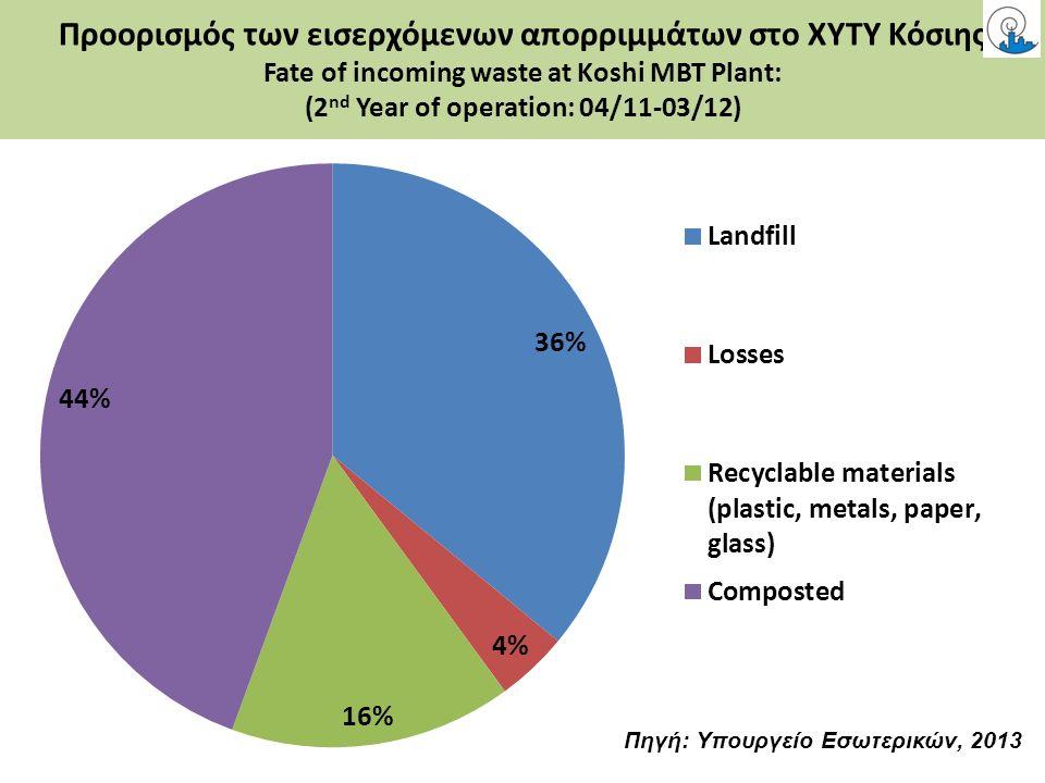 Current Issues/Θεματα Προορισμός των εισερχόμενων απορριμμάτων στο ΧΥΤΥ Κόσιης Fate of incoming waste at Koshi MBT Plant: (2 nd Year of operation: 04/