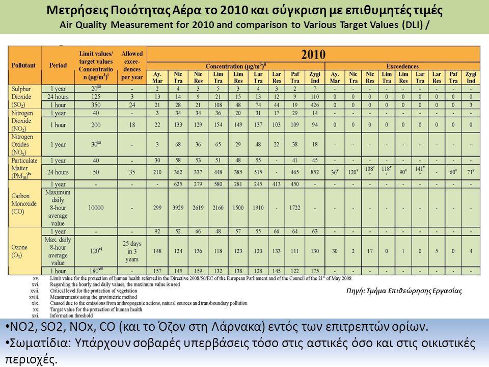 Πηγή: Τμήμα Επιθεώρησης Εργασίας Μετρήσεις Ποιότητας Αέρα το 2010 και σύγκριση με επιθυμητές τιμές Air Quality Measurement for 2010 and comparison to