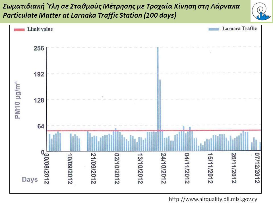 Σωματιδιακή Ύλη σε Σταθμούς Μέτρησης με Τροχαία Κίνηση στη Λάρνακα Particulate Matter at Larnaka Traffic Station (100 days) http://www.airquality.dli.