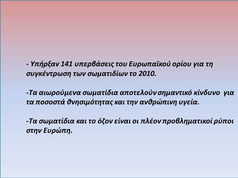 - Υπήρξαν 141 υπερβάσεις του Ευρωπαϊκού ορίου για τη συγκέντρωση των σωματιδίων το 2010. -Τα αιωρούμενα σωματίδια αποτελούν σημαντικό κίνδυνο για τα π
