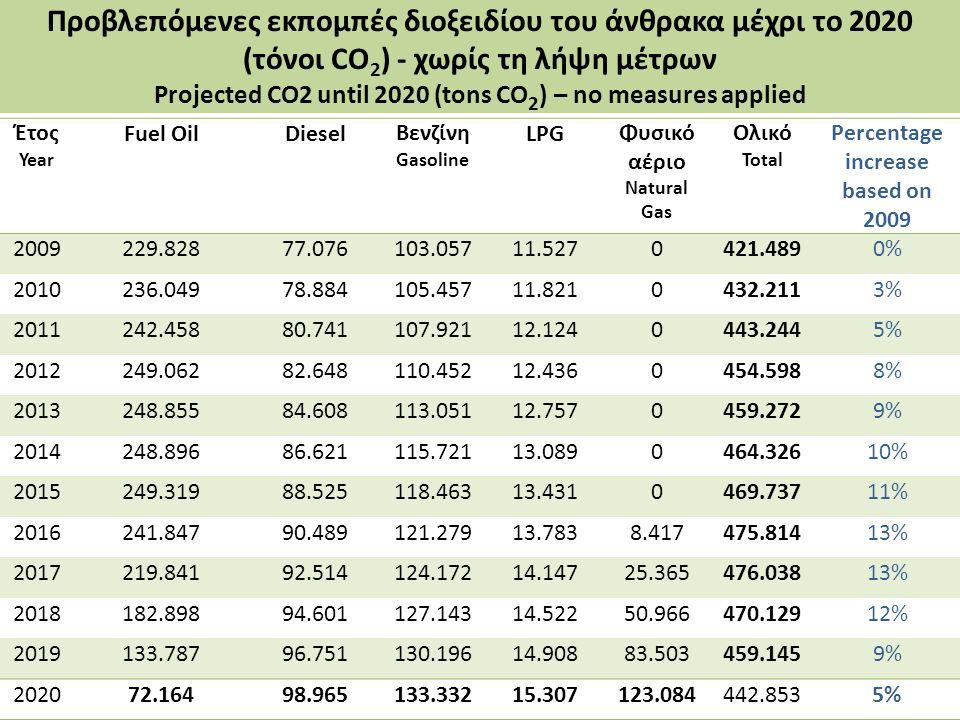 Έτος Year Fuel OilDieselΒενζίνη Gasoline LPGΦυσικό αέριο Natural Gas Ολικό Total Percentage increase based on 2009 2009229.82877.076103.05711.5270421.