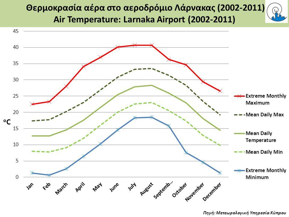 Θερμοκρασία αέρα στο αεροδρόμιο Λάρνακας (2002-2011) Air Temperature: Larnaka Airport (2002-2011) Πηγή: Μετεωρολογική Υπηρεσία Κύπρου