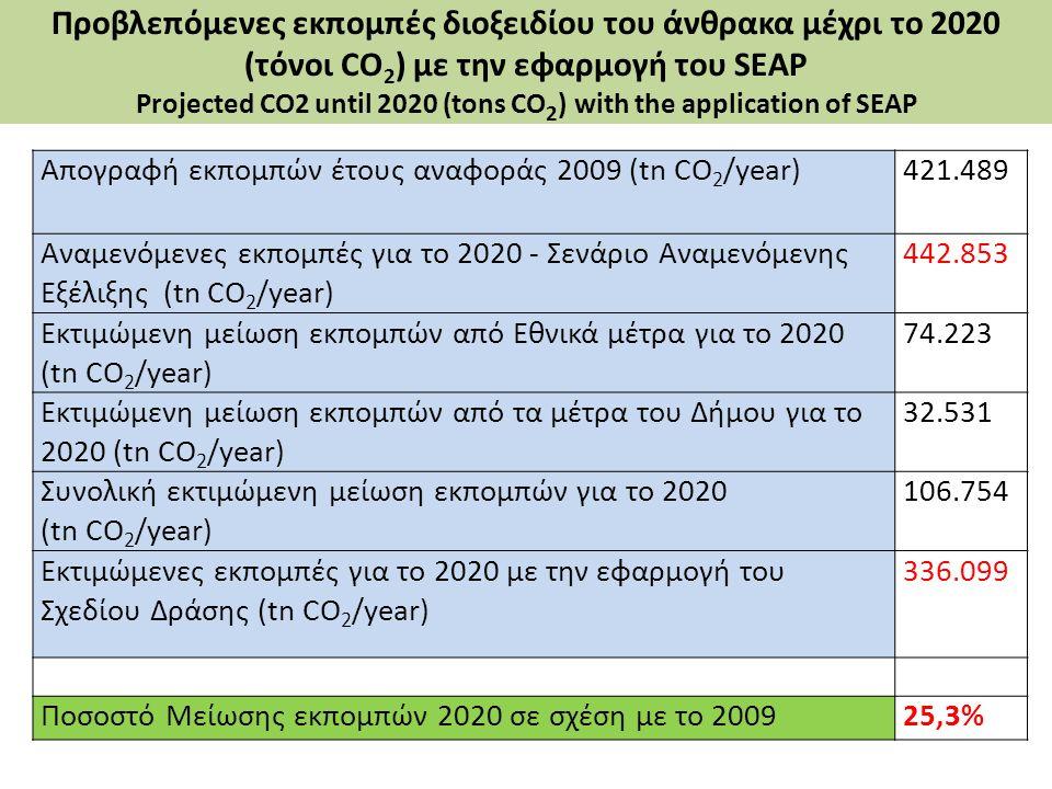 Προβλεπόμενες εκπομπές διοξειδίου του άνθρακα μέχρι το 2020 (τόνοι CO 2 ) με την εφαρμογή του SEAP Projected CO2 until 2020 (tons CO 2 ) with the appl