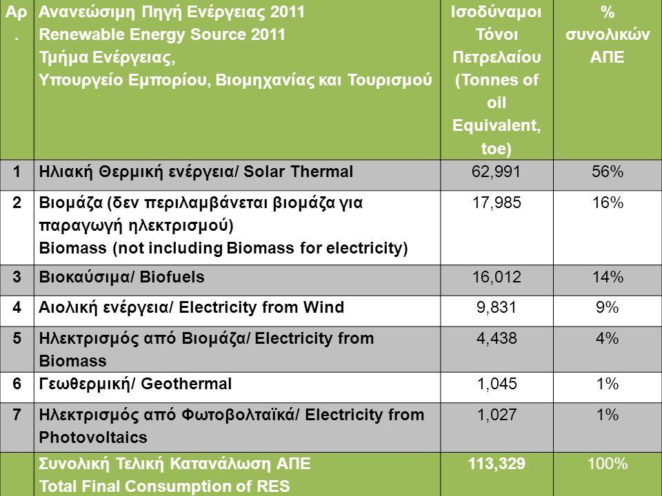 Αρ. Ανανεώσιμη Πηγή Ενέργειας 2011 Renewable Energy Source 2011 Τμήμα Ενέργειας, Υπουργείο Εμπορίου, Βιομηχανίας και Τουρισμού Ισοδύναμοι Τόνοι Πετρελ