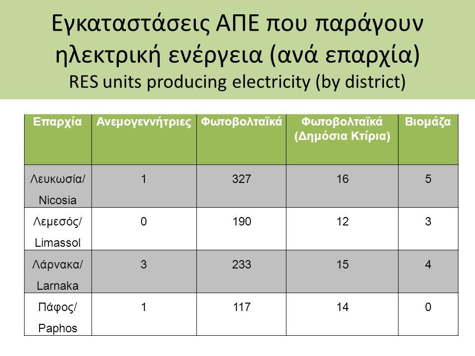 Εγκαταστάσεις ΑΠΕ που παράγουν ηλεκτρική ενέργεια (ανά επαρχία) RES units producing electricity (by district) ΕπαρχίαΑνεμογεννήτριεςΦωτοβολταϊκάΦωτοβο