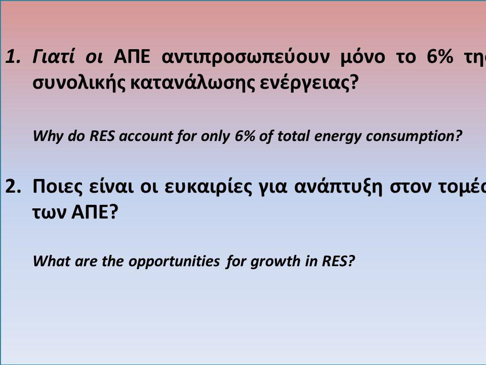 1.Γιατί οι ΑΠΕ αντιπροσωπεύουν μόνο το 6% της συνολικής κατανάλωσης ενέργειας? Why do RES account for only 6% of total energy consumption? 2.Ποιες είν