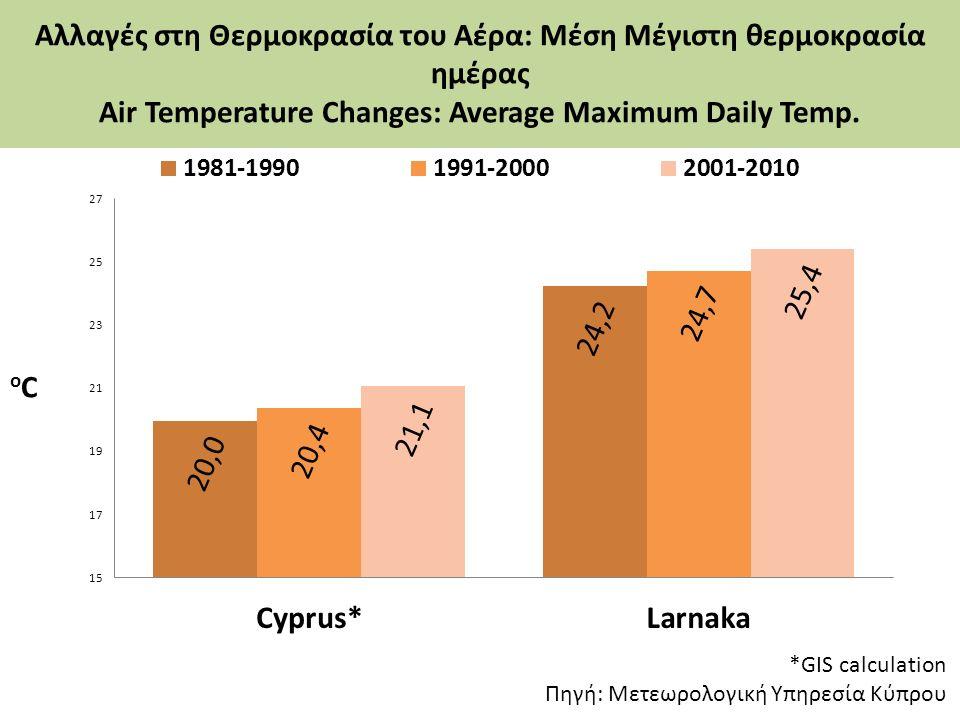 Αλλαγές στη Θερμοκρασία του Αέρα: Μέση Μέγιστη θερμοκρασία ημέρας Air Temperature Changes: Average Maximum Daily Temp. *GIS calculation Πηγή: Μετεωρολ