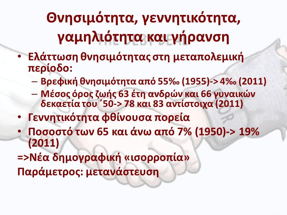 Θνησιμότητα, γεννητικότητα, γαμηλιότητα και γήρανση Ελάττωση θνησιμότητας στη μεταπολεμική περίοδο: – Βρεφική θνησιμότητα από 55‰ (1955)-> 4‰ (2011) – Μέσος όρος ζωής 63 έτη ανδρών και 66 γυναικών δεκαετία του ΄50-> 78 και 83 αντίστοιχα (2011) Γεννητικότητα φθίνουσα πορεία Ποσοστό των 65 και άνω από 7% (1950)-> 19% (2011) =>Νέα δημογραφική «ισορροπία» Παράμετρος: μετανάστευση