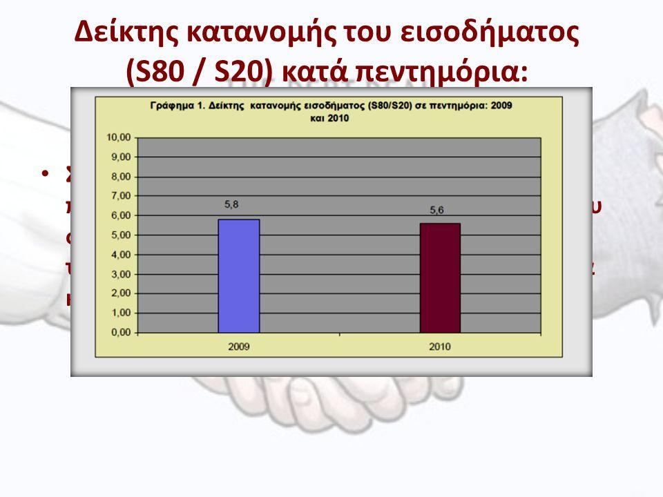 Δείκτης κατανομής του εισοδήματος (S80 / S20) κατά πεντημόρια: Συγκρίνει, το μερίδιο του εισοδήματος του πλουσιότερου 20% του πληθυσμού με το 20% του φτωχότερου.