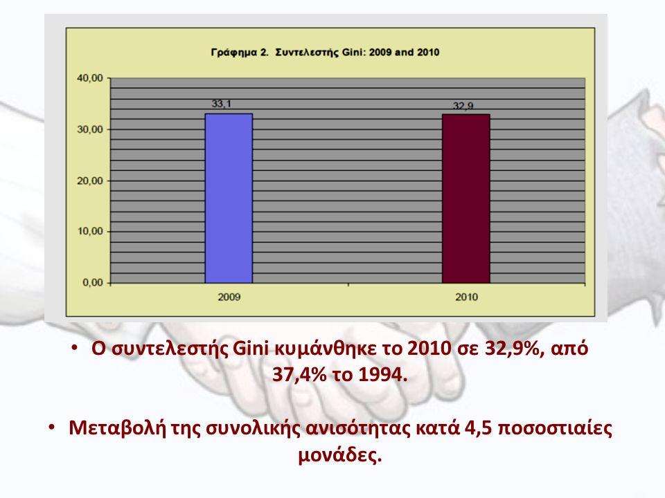 Ο συντελεστής Gini κυμάνθηκε το 2010 σε 32,9%, από 37,4% το 1994.
