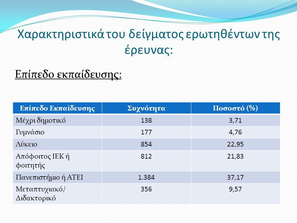 Χαρακτηριστικά του δείγματος ερωτηθέντων της έρευνας: Οικονομική κατάσταση:  1: Πολύ κακή  2: Κακή  3: Κάτω από το μέτριο  4: Μέτρια  5: Πάνω από το μέτριο  6: Καλή  7: Πολύ καλή