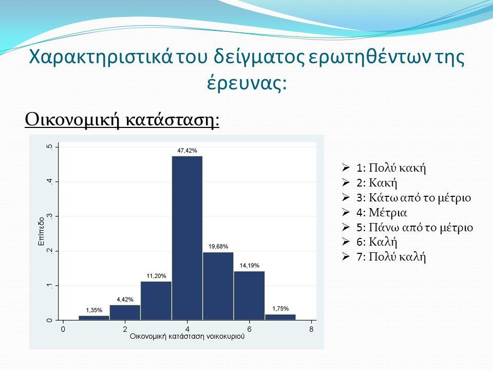 Χαρακτηριστικά του δείγματος ερωτηθέντων της έρευνας: Το 78,5% των ερωτηθέντων είναι συνήθως το μέλος του νοικοκυριού που ψωνίζει τα τρόφιμα Το 14,5% των ερωτηθέντων γνωρίζει τη σημασία της ετικέτας Δίκαιων Συνθηκών Εργασίας στις συσκευασίες τροφίμων