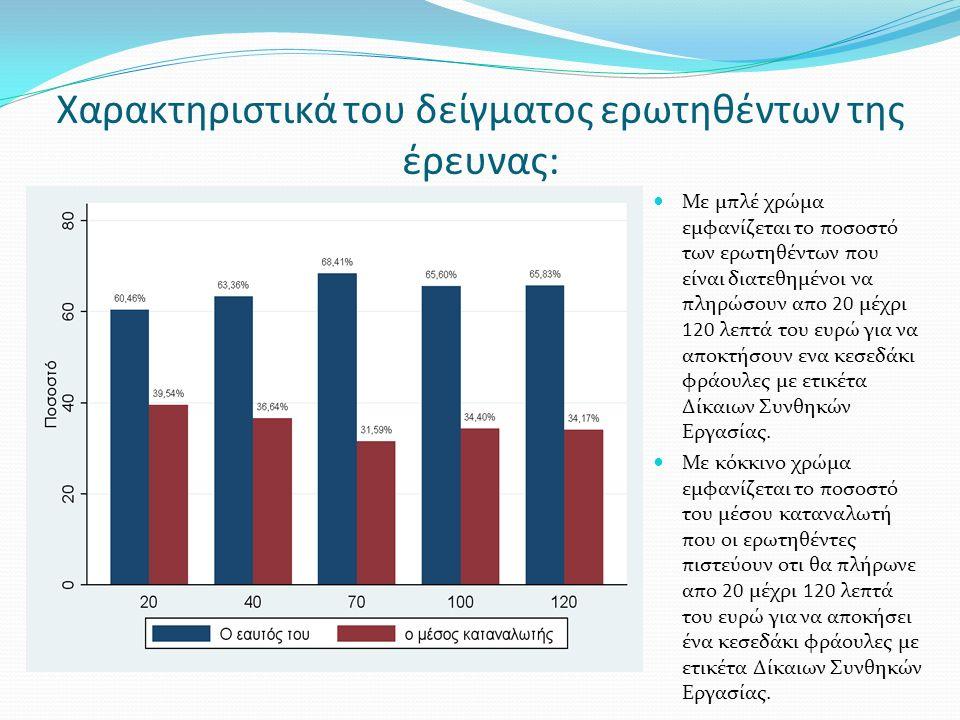  Μεταξύ δύο καταναλωτών κατά τα άλλα όμοιων, αυτός που έχει μέτρια οικονομική κατάσταση είναι διατεθειμένος να δαπανήσει 12,2 λεπτά του ευρώ περισσότερα σε σχέση με αυτόν που έχει πολύ κακή οικονομική κατάσταση.