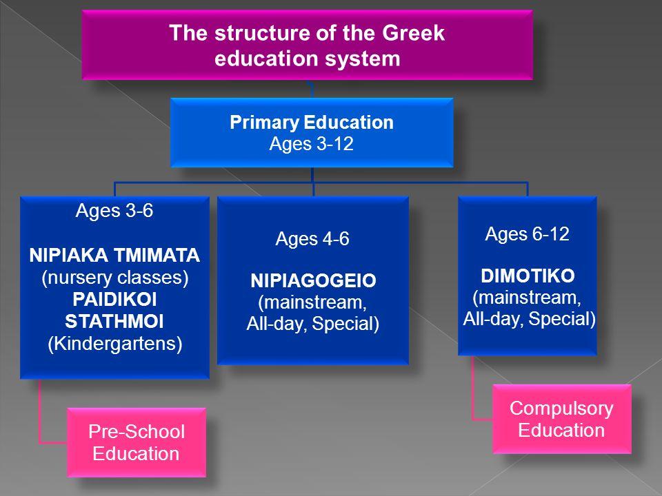 The structure of the Greek education system Primary Education Ages 3-12 Ages 3-6 NIPIAKA TMIMATA (nursery classes) PAIDIKOI STATHMOI (Kindergartens) Pre-School Education Ages 4-6 NIPIAGOGEIO (mainstream, All-day, Special) Ages 6-12 DIMOTIKO (mainstream, All-day, Special) Compulsory Education