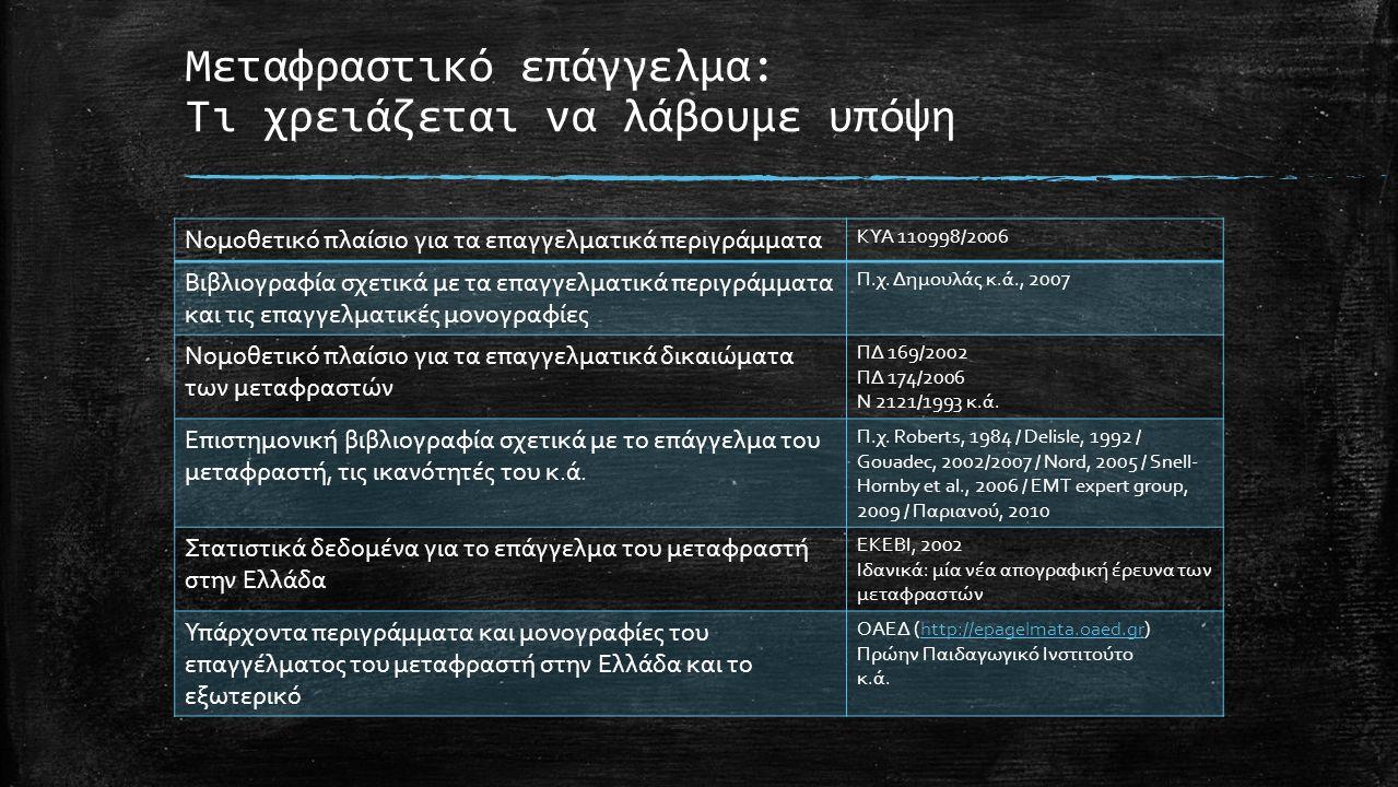 Μεταφραστικό επάγγελμα: Τι χρειάζεται να λάβουμε υπόψη Νομοθετικό πλαίσιο για τα επαγγελματικά περιγράμματα ΚΥΑ 110998/2006 Βιβλιογραφία σχετικά με τα επαγγελματικά περιγράμματα και τις επαγγελματικές μονογραφίες Π.χ.
