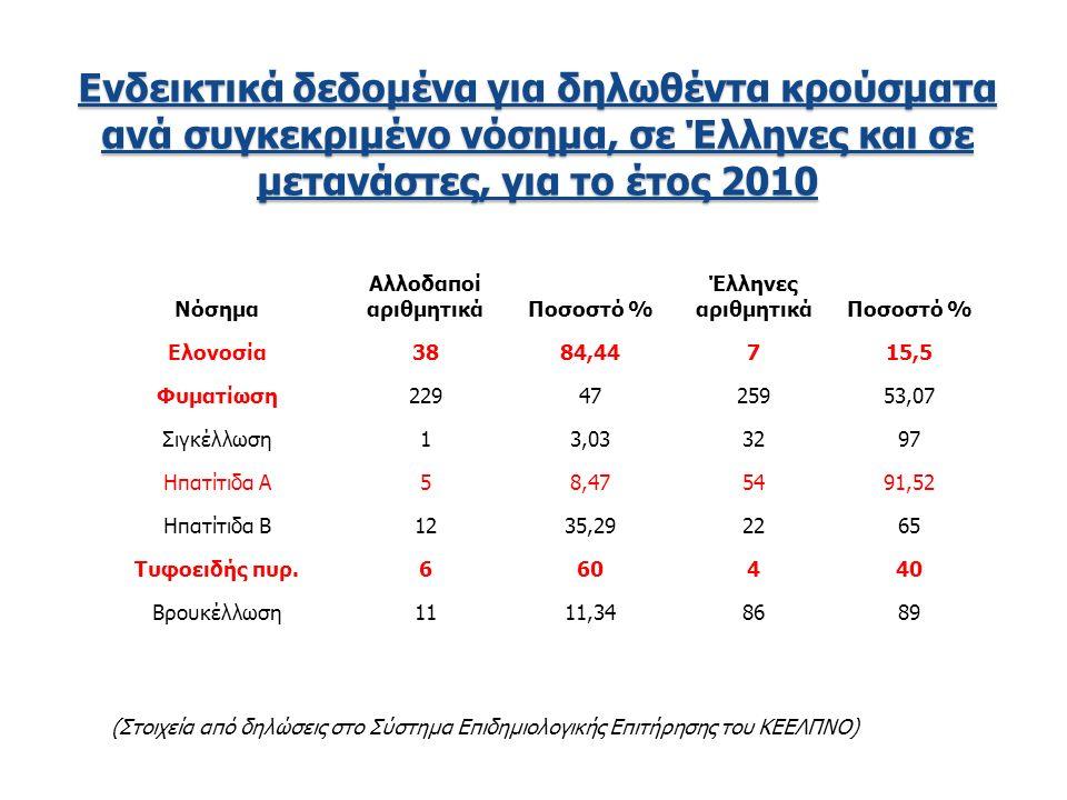 Νόσημα Αλλοδαποί αριθμητικάΠοσοστό % Έλληνες αριθμητικάΠοσοστό % Ελονοσία3884,44715,5 Φυματίωση2294725953,07 Σιγκέλλωση13,033297 Ηπατίτιδα Α58,475491,52 Ηπατίτιδα Β1235,292265 Τυφοειδής πυρ.660440 Βρουκέλλωση1111,348689 Ενδεικτικά δεδομένα για δηλωθέντα κρούσματα ανά συγκεκριμένο νόσημα, σε Έλληνες και σε μετανάστες, για το έτος 2010 (Στοιχεία από δηλώσεις στο Σύστημα Επιδημιολογικής Επιτήρησης του ΚΕΕΛΠΝΟ)